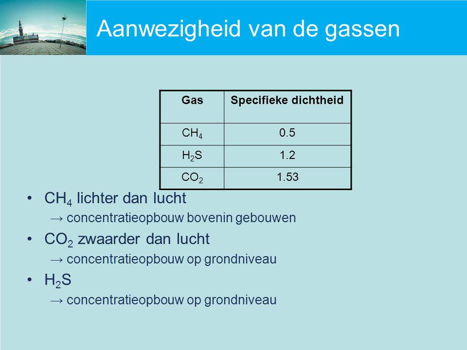 Aanwezigheid van de gassen