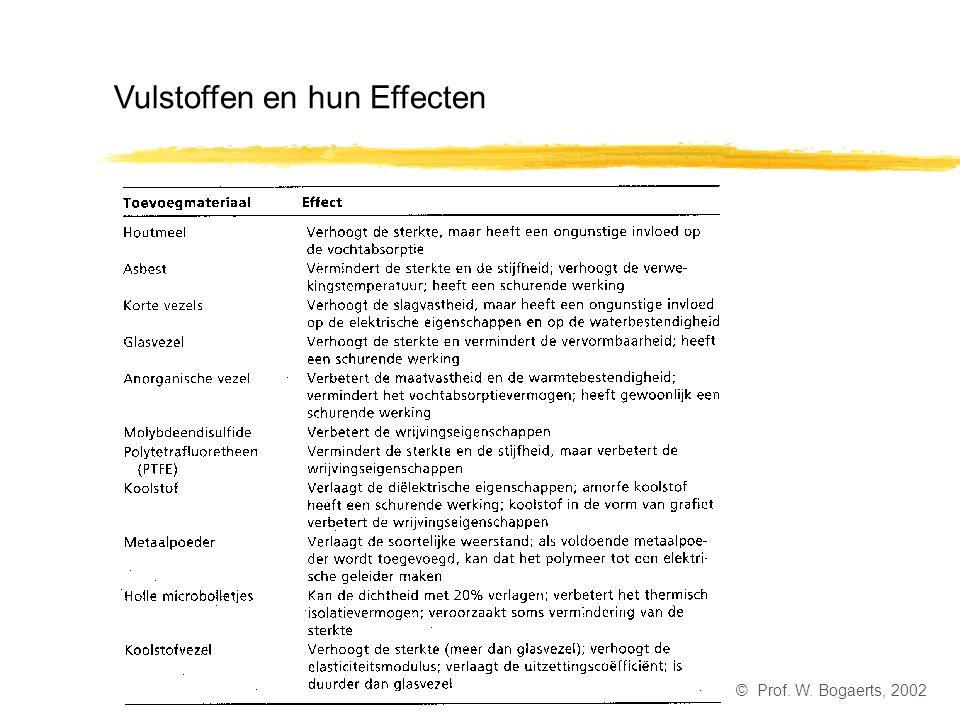 Vulstoffen en hun Effecten
