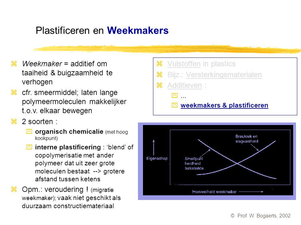 Plastificeren en Weekmakers