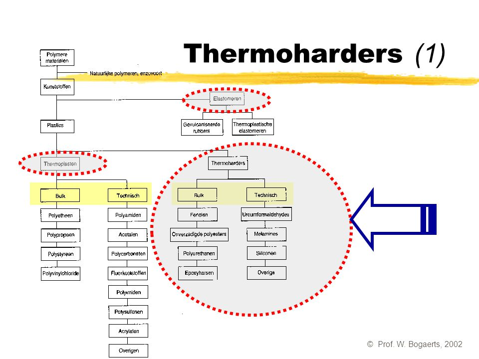 Thermoharders (1) © Prof. W. Bogaerts, 2002
