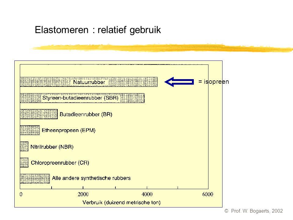 Elastomeren : relatief gebruik