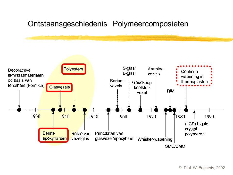 Ontstaansgeschiedenis Polymeercomposieten