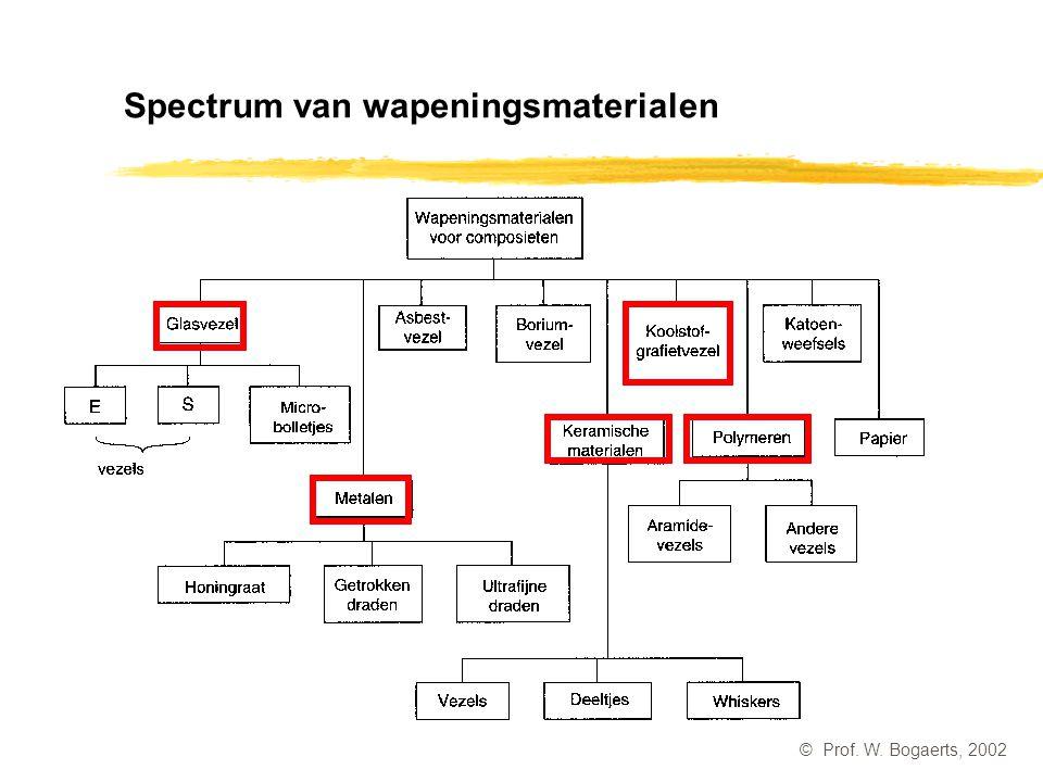 Spectrum van wapeningsmaterialen