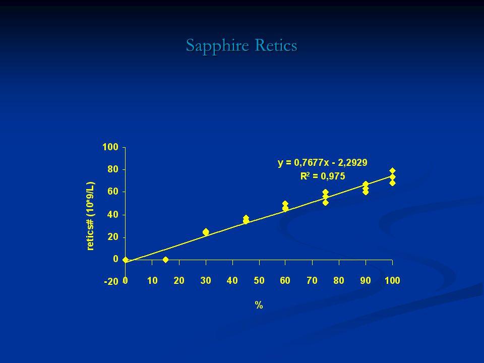 Sapphire Retics