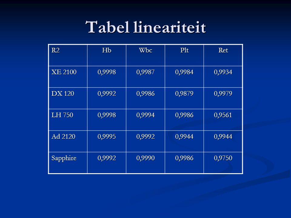 Tabel lineariteit R2 Hb Wbc Plt Ret XE 2100 0,9998 0,9987 0,9984