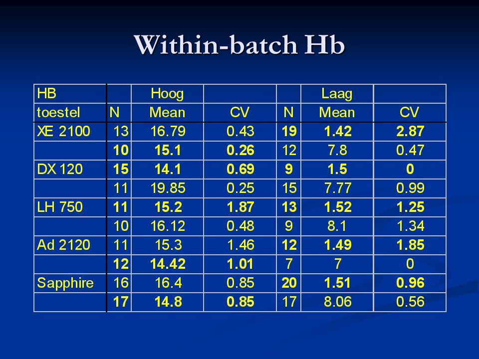 Within-batch Hb
