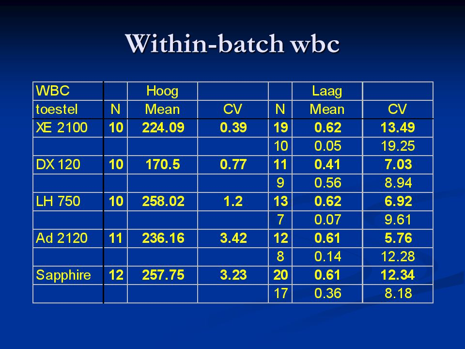 Within-batch wbc