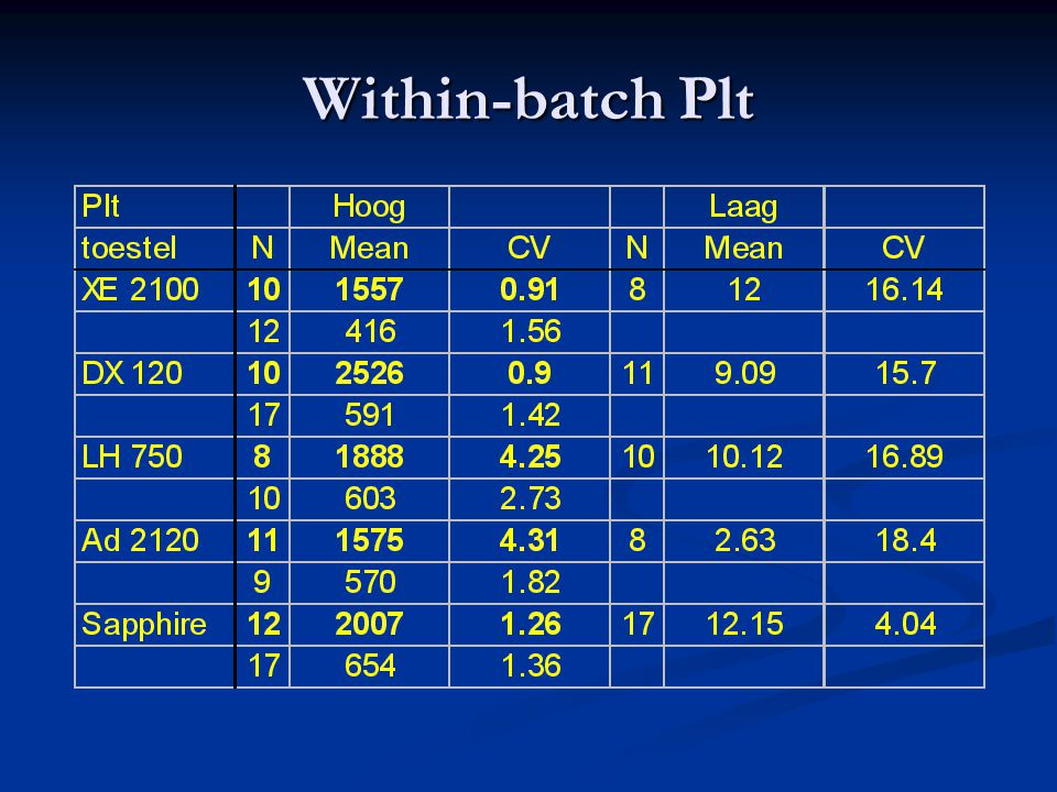 Within-batch Plt