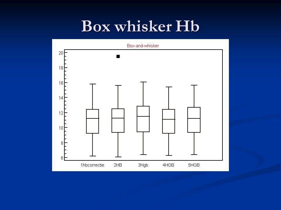 Box whisker Hb
