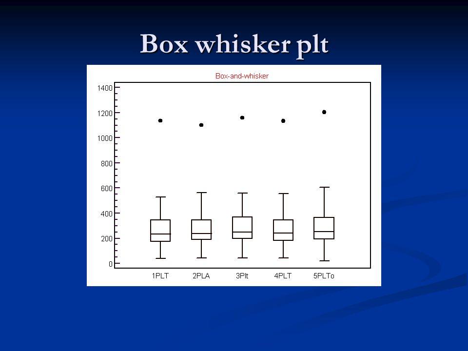 Box whisker plt