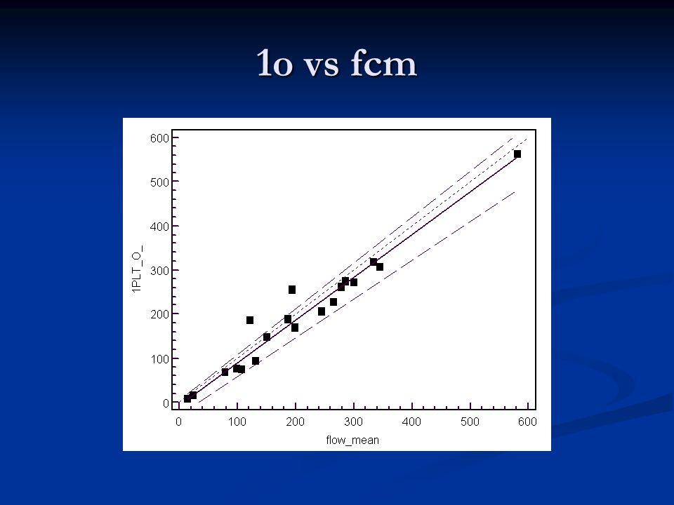 1o vs fcm