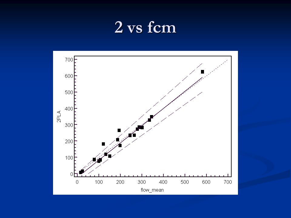 2 vs fcm