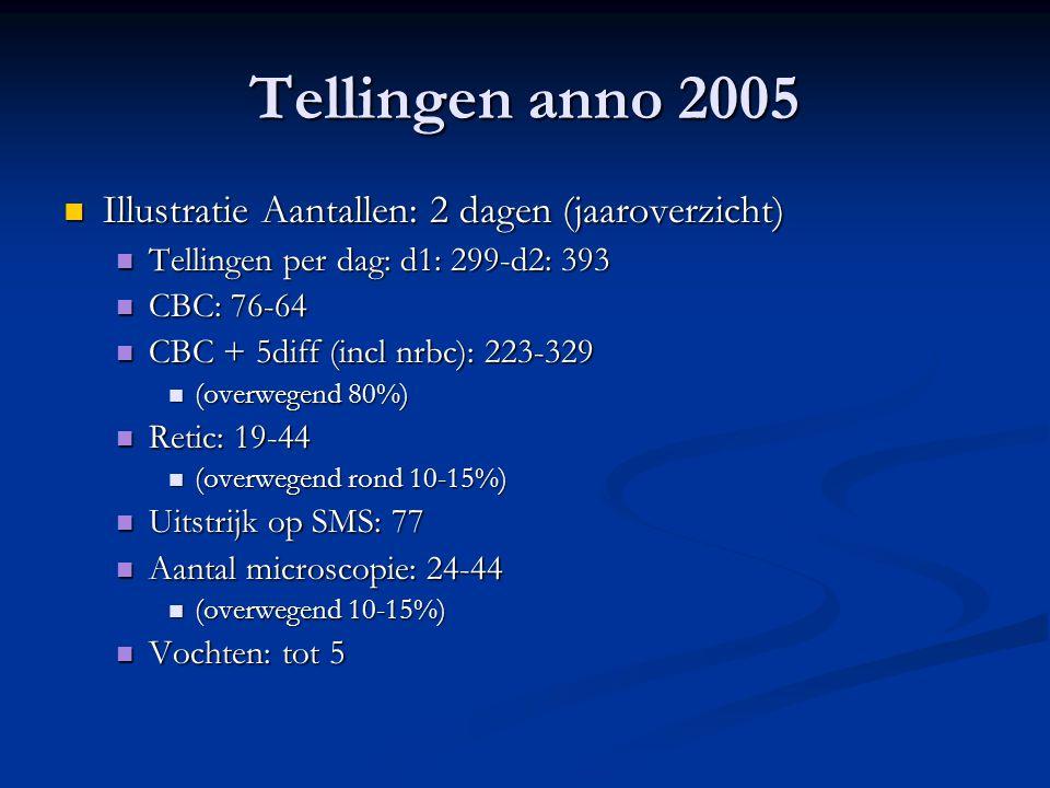 Tellingen anno 2005 Illustratie Aantallen: 2 dagen (jaaroverzicht)