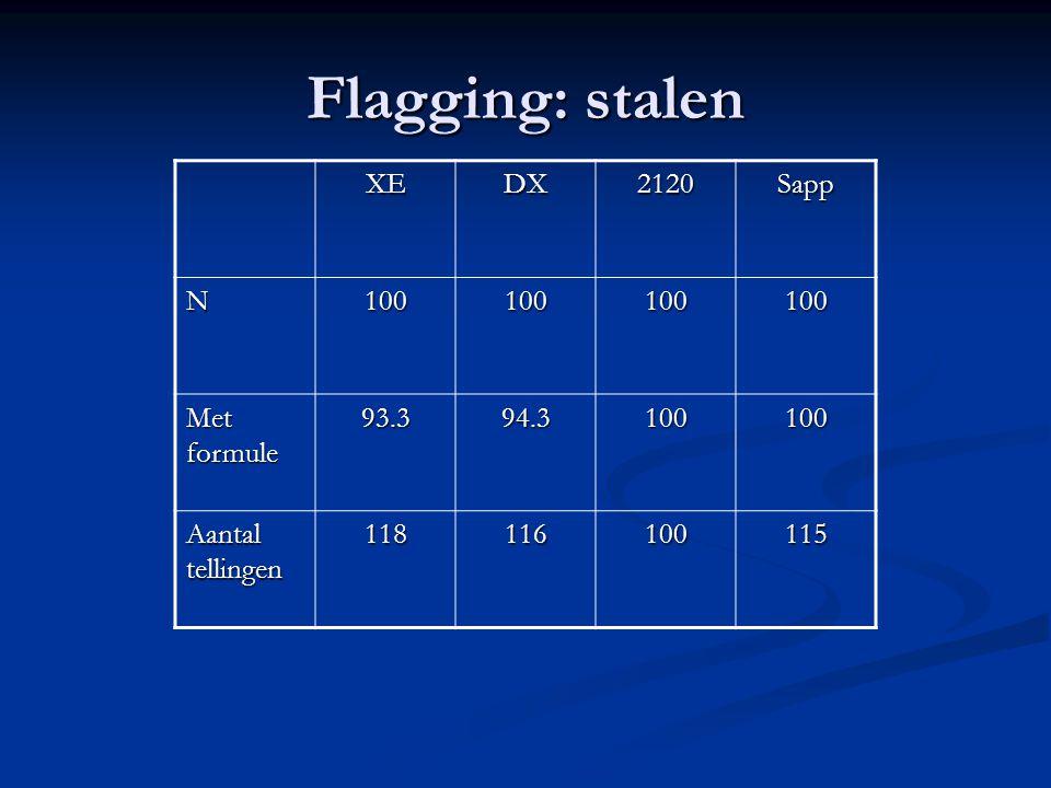 Flagging: stalen XE DX 2120 Sapp N 100 Met formule 93.3 94.3