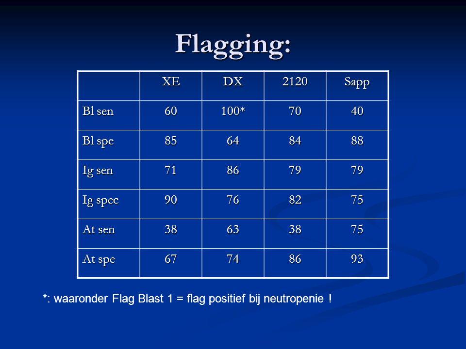 Flagging: XE DX 2120 Sapp Bl sen 60 100* 70 40 Bl spe 85 64 84 88