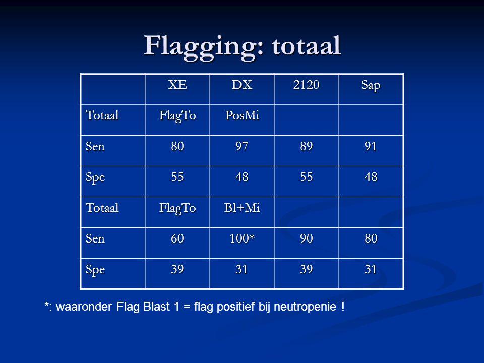 Flagging: totaal XE DX 2120 Sap Totaal FlagTo PosMi Sen 80 97 89 91