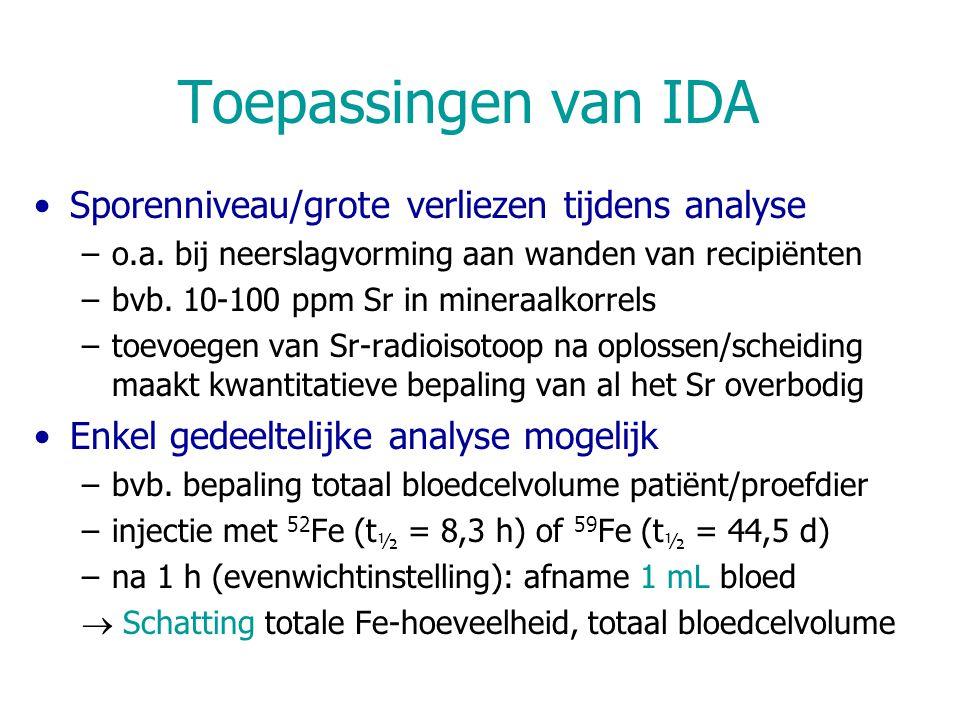 Toepassingen van IDA Sporenniveau/grote verliezen tijdens analyse