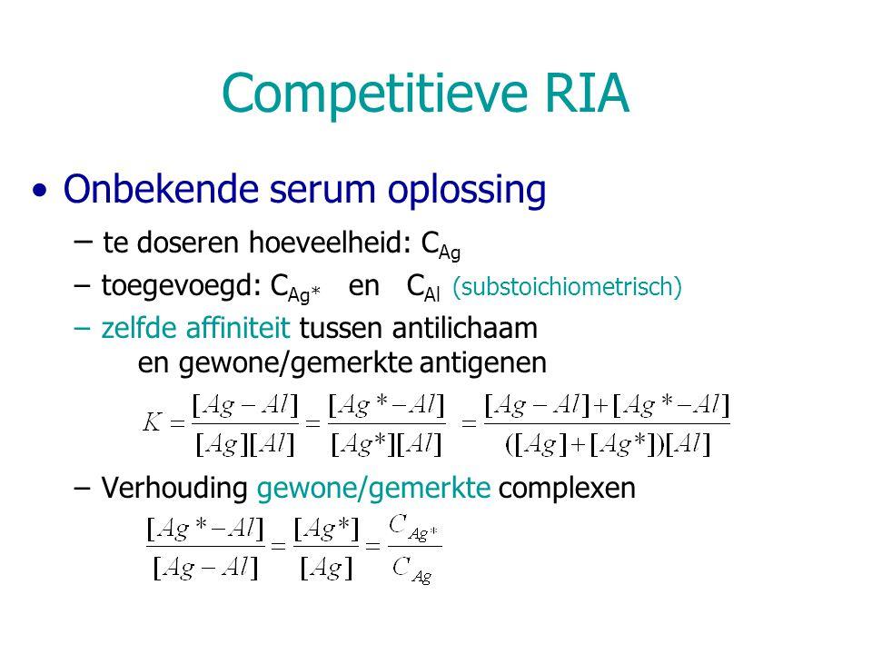 Competitieve RIA Onbekende serum oplossing