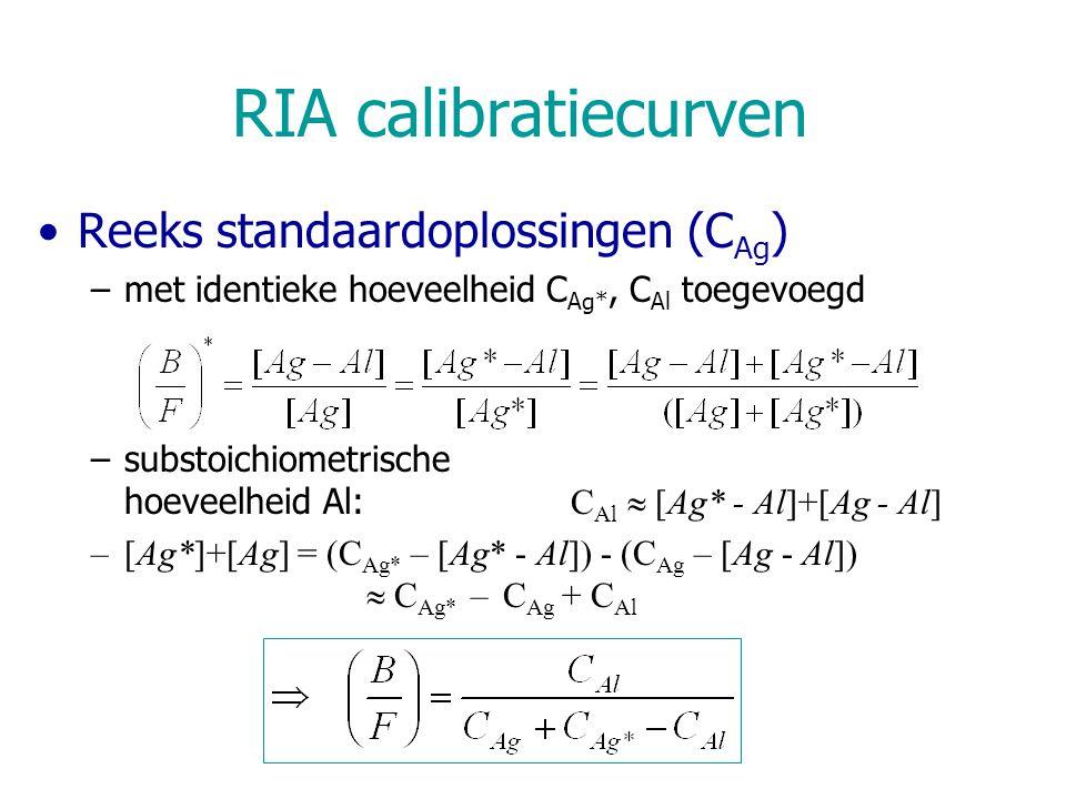 RIA calibratiecurven Reeks standaardoplossingen (CAg)