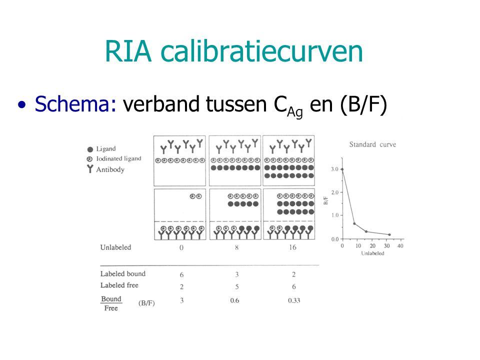 RIA calibratiecurven Schema: verband tussen CAg en (B/F)