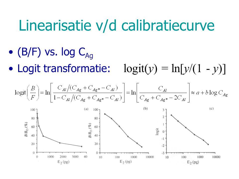 Linearisatie v/d calibratiecurve