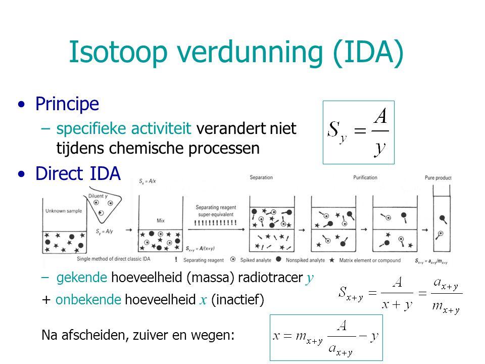 Isotoop verdunning (IDA)