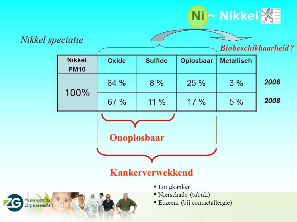 Ni ~ Nikkel Nikkel speciatie 100% Onoplosbaar Kankerverwekkend