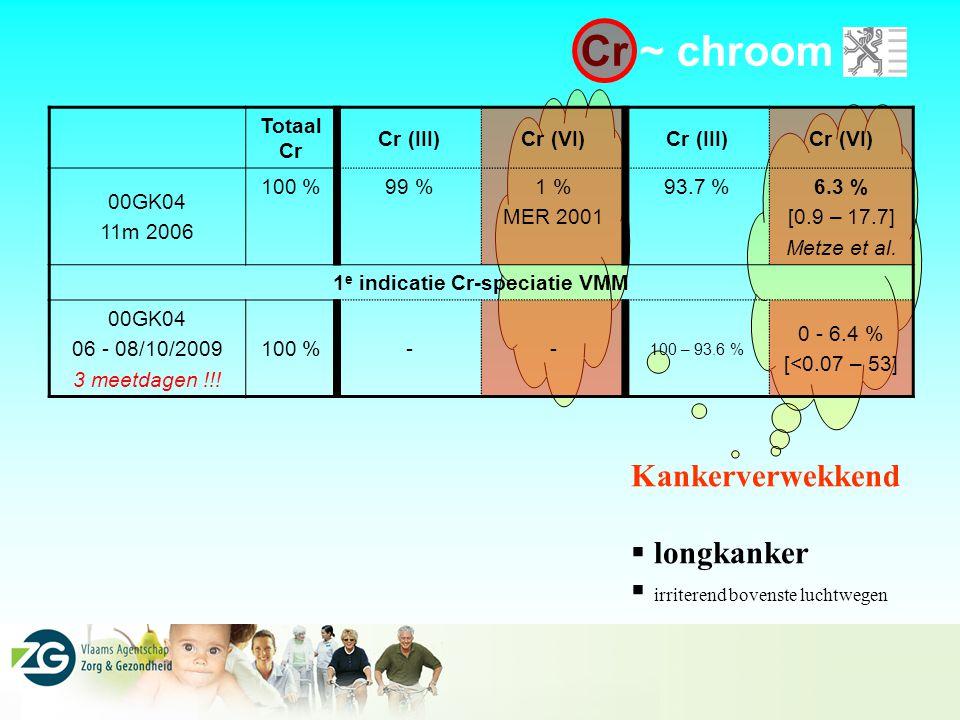 1e indicatie Cr-speciatie VMM