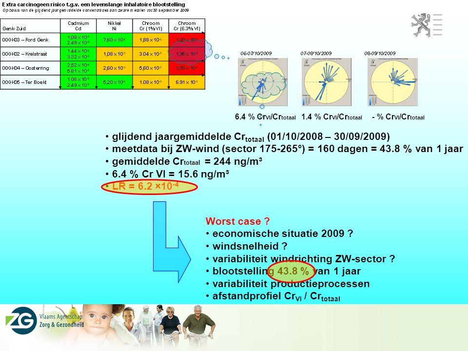 glijdend jaargemiddelde Crtotaal (01/10/2008 – 30/09/2009)