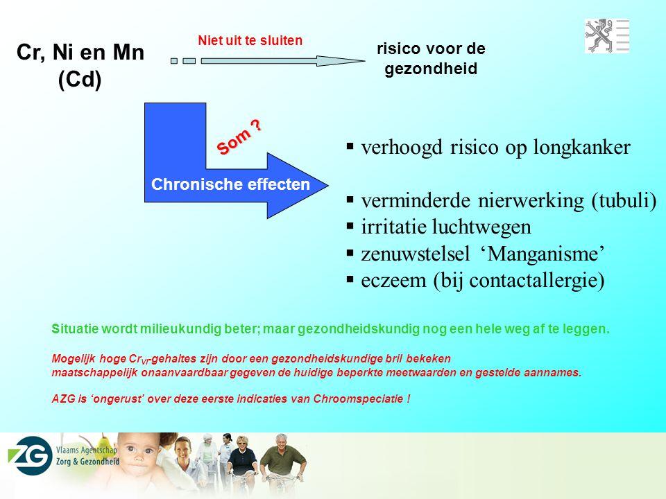 verhoogd risico op longkanker verminderde nierwerking (tubuli)