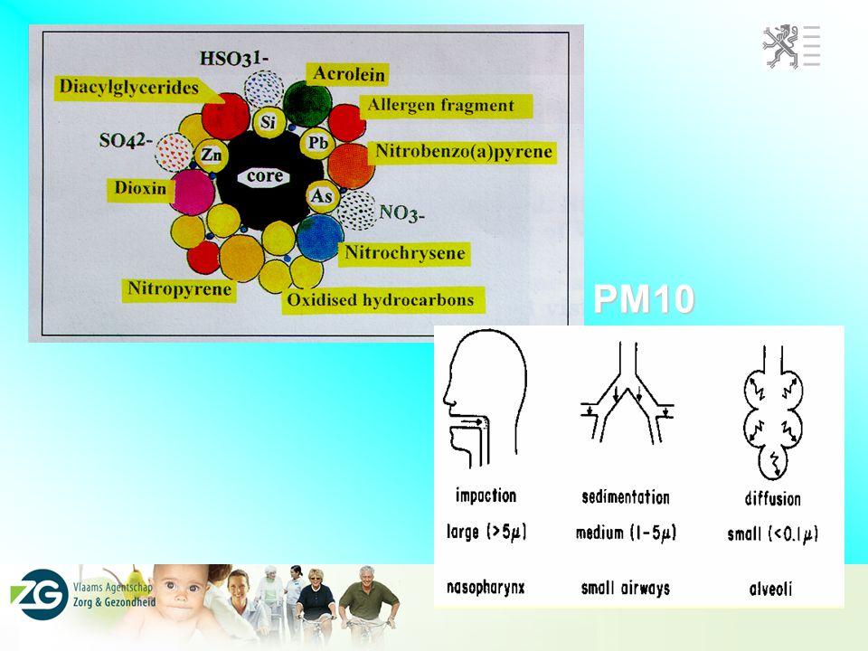 PM10 VMM meet fijn stof. Belangrijk is wat erop kleeft en hoe groot het is …