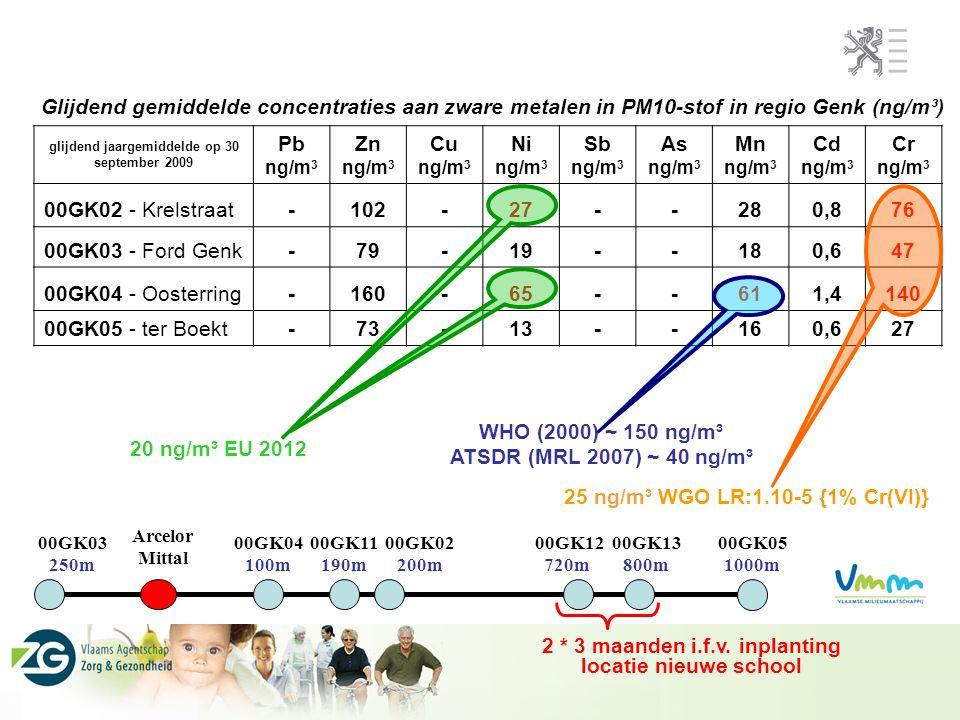 25 ng/m³ WGO LR:1.10-5 {1% Cr(VI)}