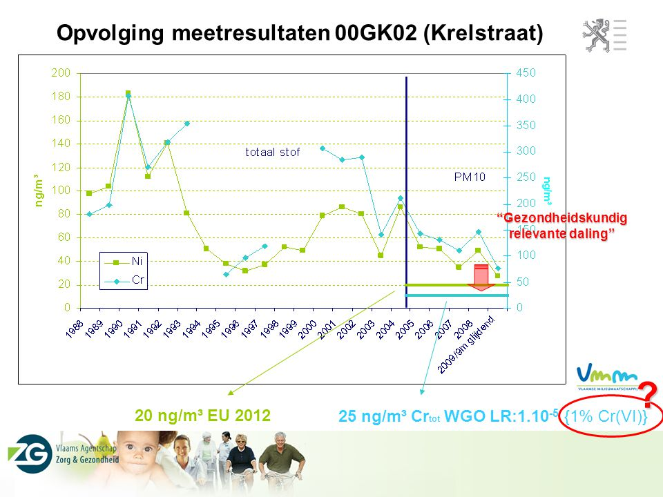 Opvolging meetresultaten 00GK02 (Krelstraat)