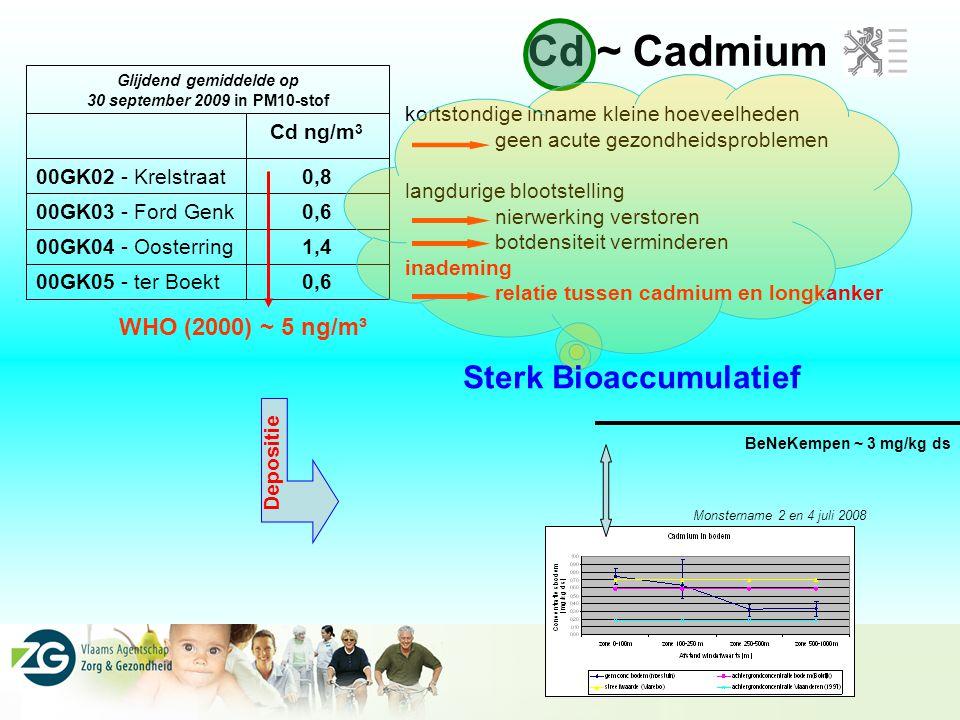 Glijdend gemiddelde op Sterk Bioaccumulatief