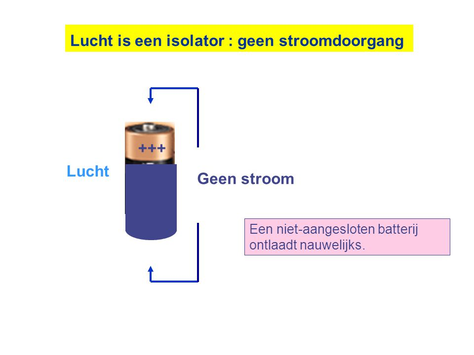 Lucht is een isolator : geen stroomdoorgang
