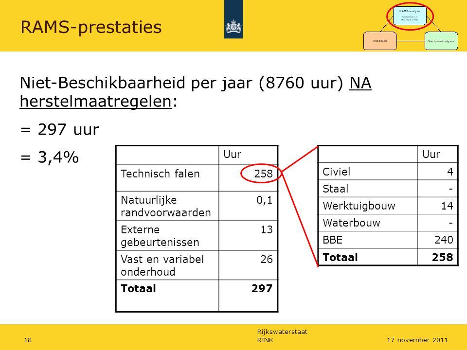 RAMS-prestaties Niet-Beschikbaarheid per jaar (8760 uur) NA herstelmaatregelen: = 297 uur. = 3,4%