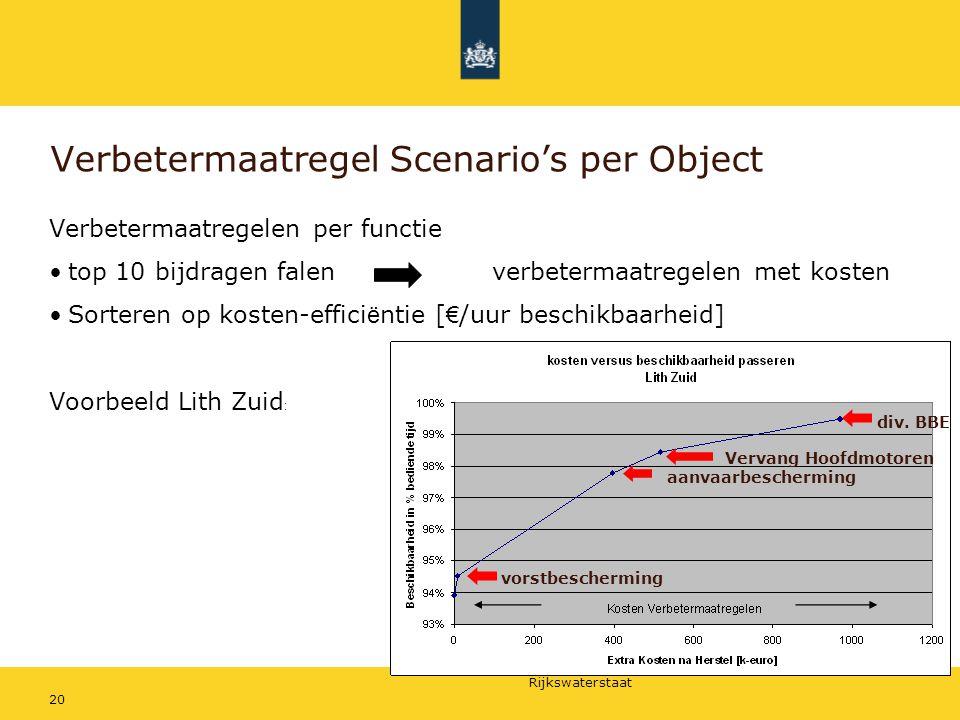 Verbetermaatregel Scenario's per Object