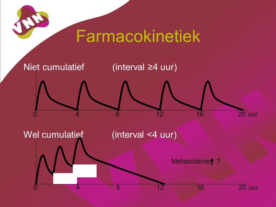Farmacokinetiek Niet cumulatief (interval ≥4 uur)