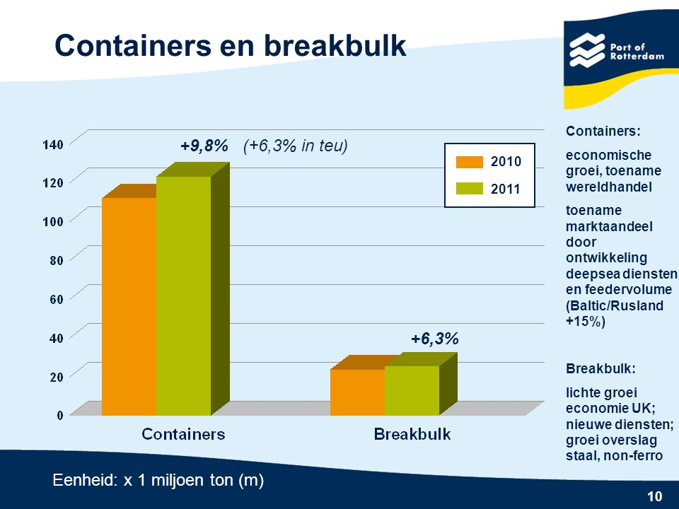Containers en breakbulk