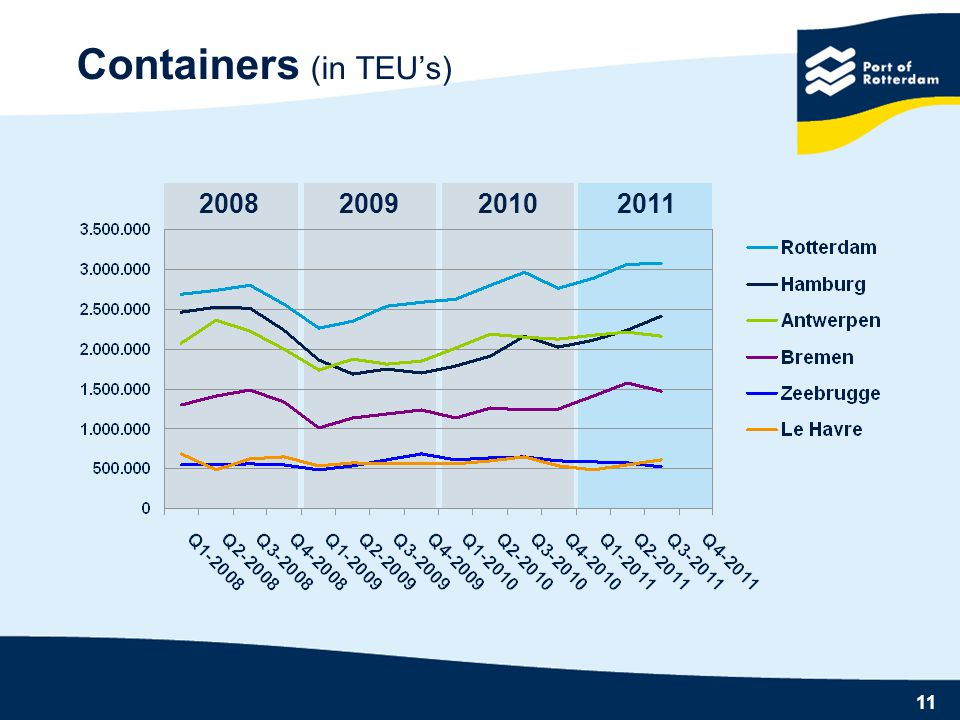 Containers (in TEU's) 2008 2009 2010 2011