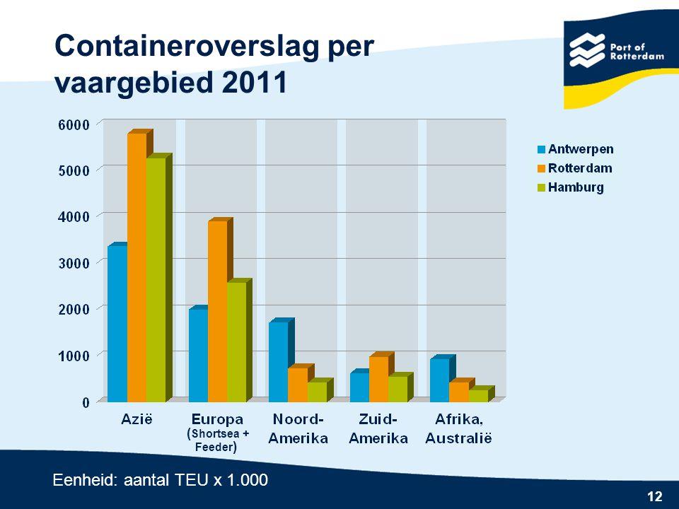 Containeroverslag per vaargebied 2011