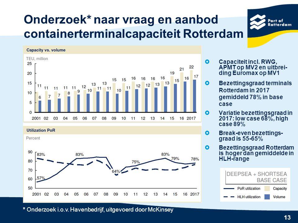 Onderzoek* naar vraag en aanbod containerterminalcapaciteit Rotterdam