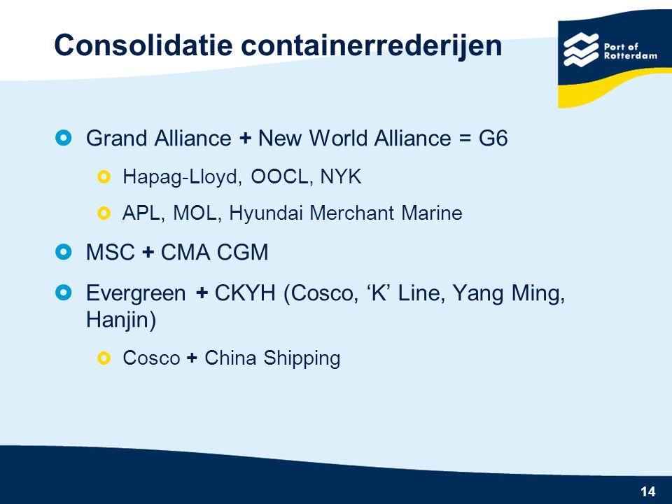 Consolidatie containerrederijen