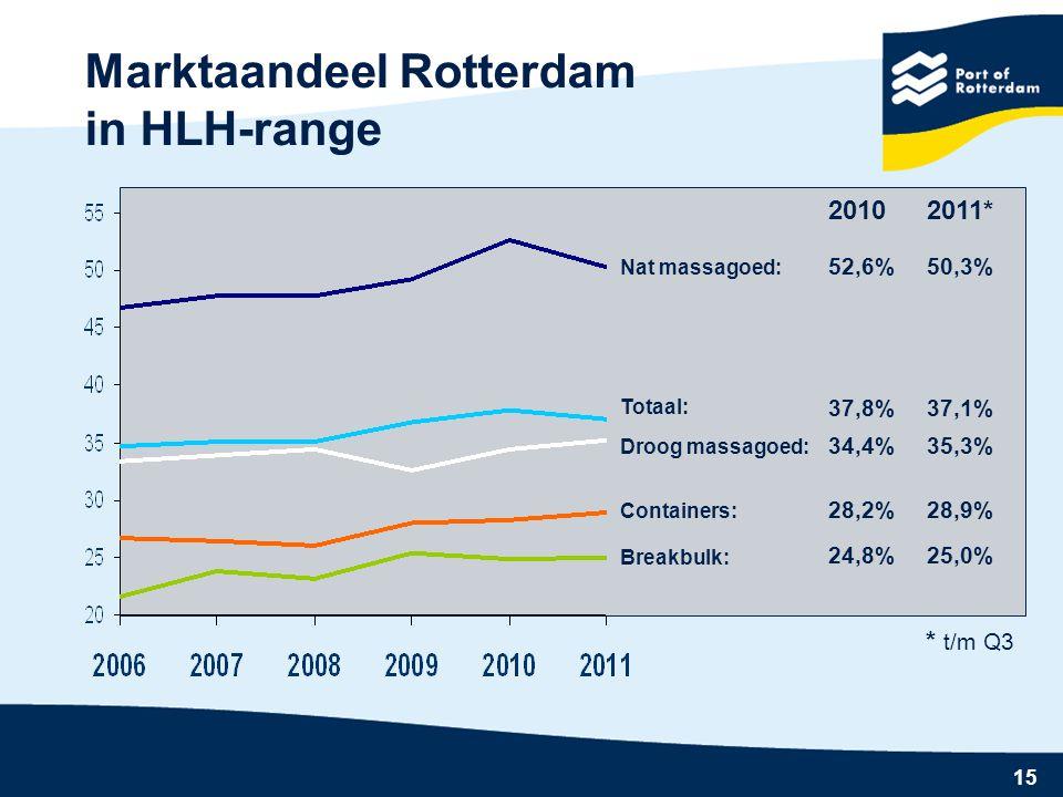 Marktaandeel Rotterdam in HLH-range