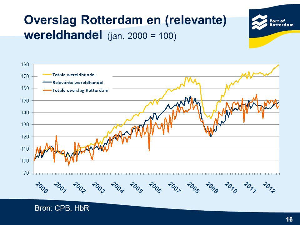 Overslag Rotterdam en (relevante) wereldhandel (jan. 2000 = 100)