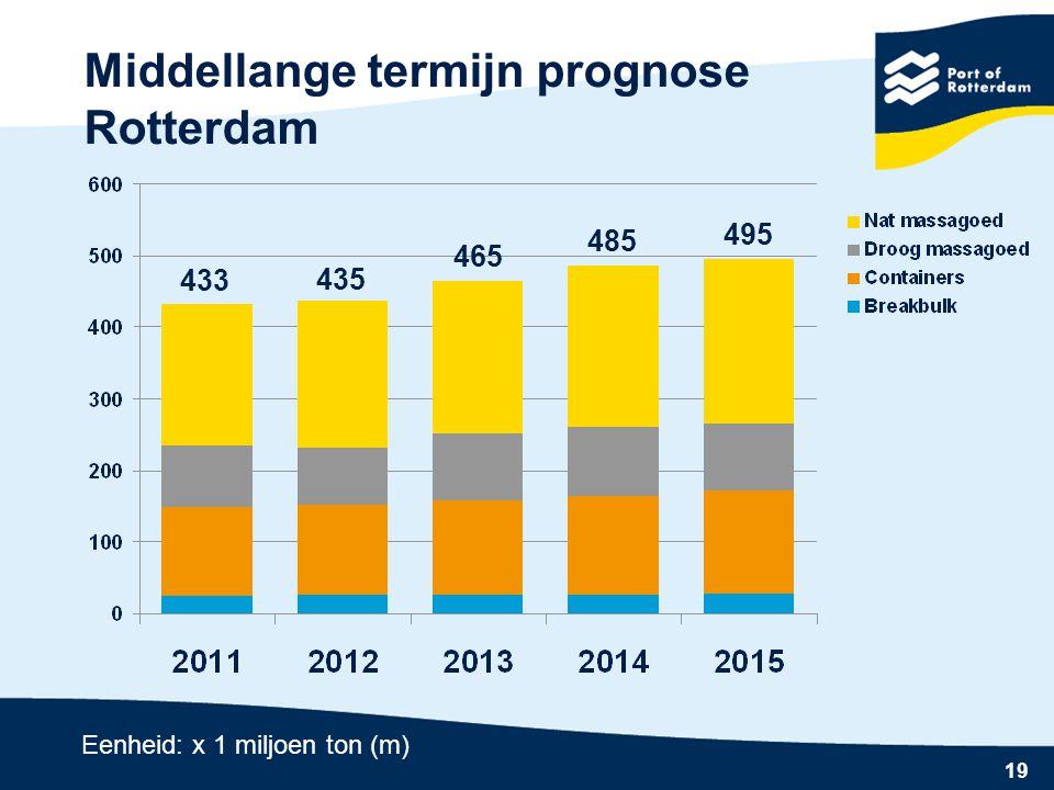 Middellange termijn prognose Rotterdam