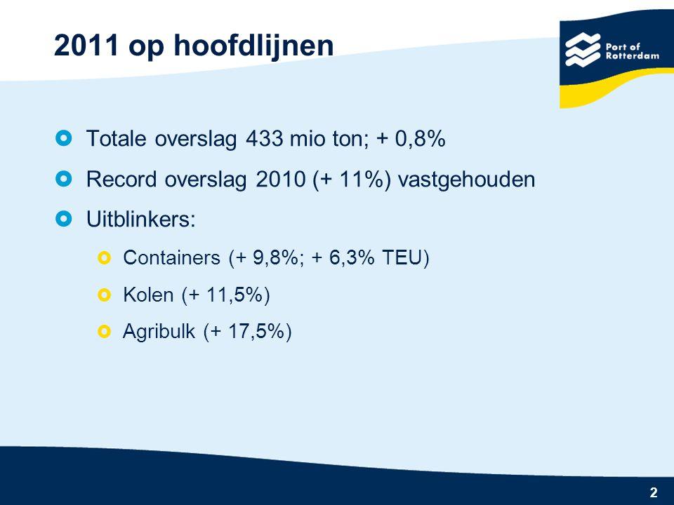 2011 op hoofdlijnen Totale overslag 433 mio ton; + 0,8%