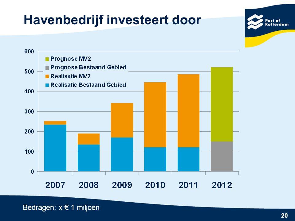 Havenbedrijf investeert door