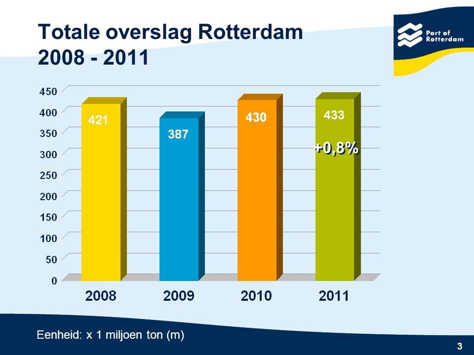 Totale overslag Rotterdam 2008 - 2011