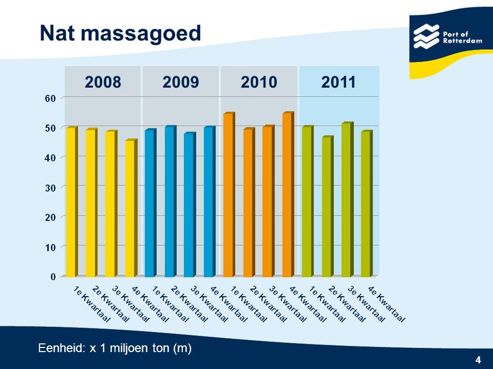 Nat massagoed 2008 2009 2010 2011 Eenheid: x 1 miljoen ton (m)